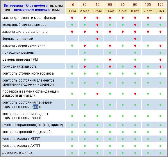 Регламент проведения ТО Шевроле Круз